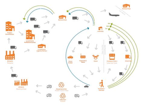 Model dystrybucji e-commerce